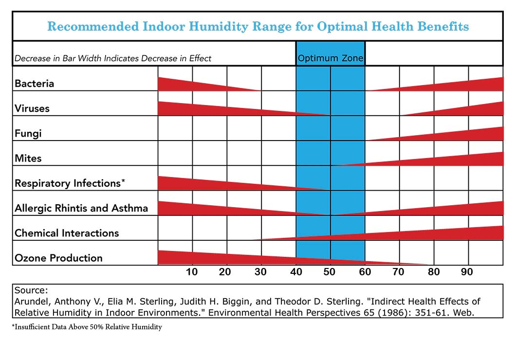 Great Relative Humidity Chart For Optimal Benefits In Your Home